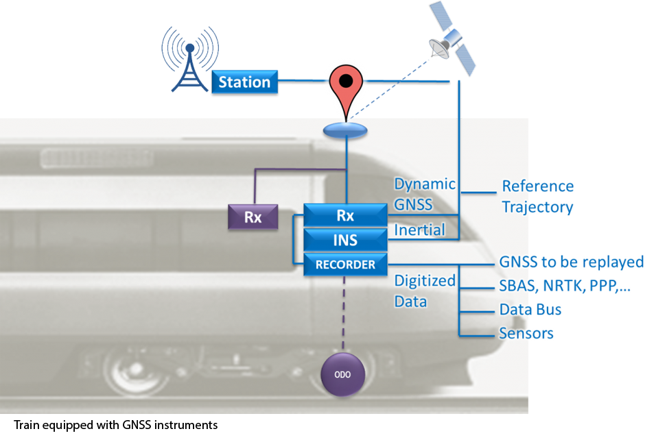 train-gnss-test-1024x642