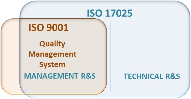 ISO 17025 - ISO 9001